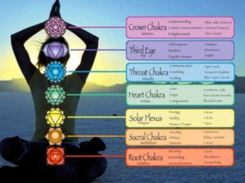 CHAKRAS, ENERGY AND COLOURS