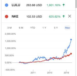 Lulu Lemon share performance
